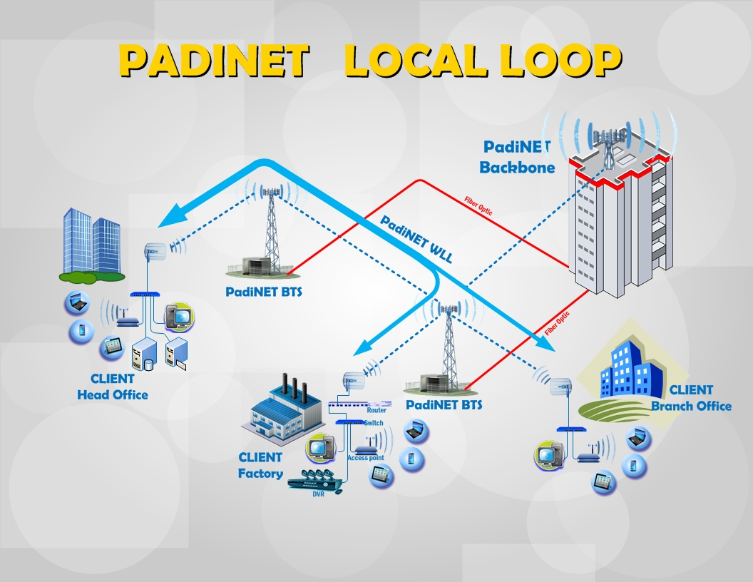 Padi Localloop